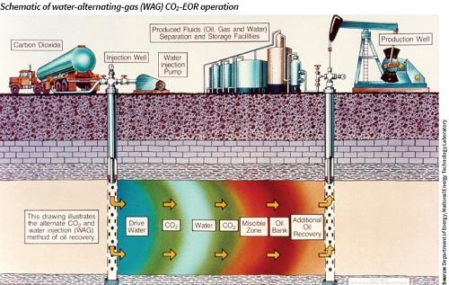 Schematic of water-alternating gas