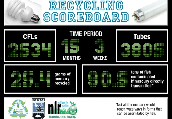 Rhode Island Mercury Scoreboard - January 2016. Credit - ESDesign / Clean Water Action